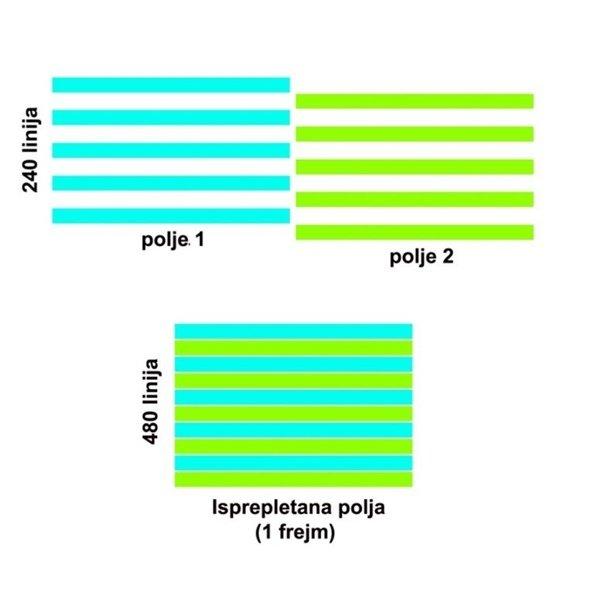 Tri dijagrama različitih boja koja objašnjavaju video reoluciju