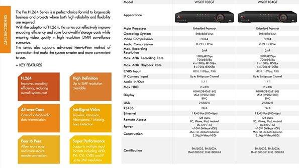Informacije za poručivanje video nadzor opreme