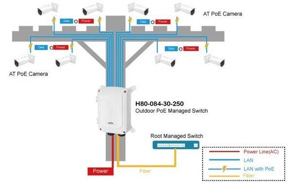 šema funkcionisanja video nadzora svic Aetek H80-2
