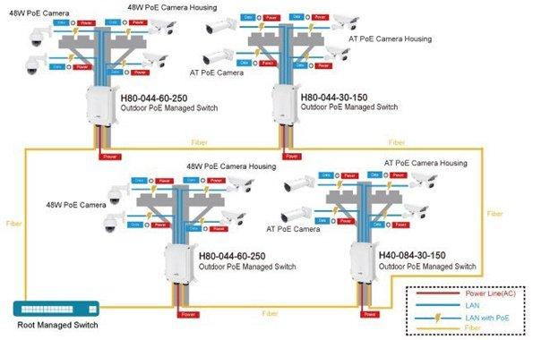 Video nadzor industrijski svič aetek