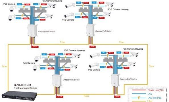 Fotografija mape video nadzor sistema