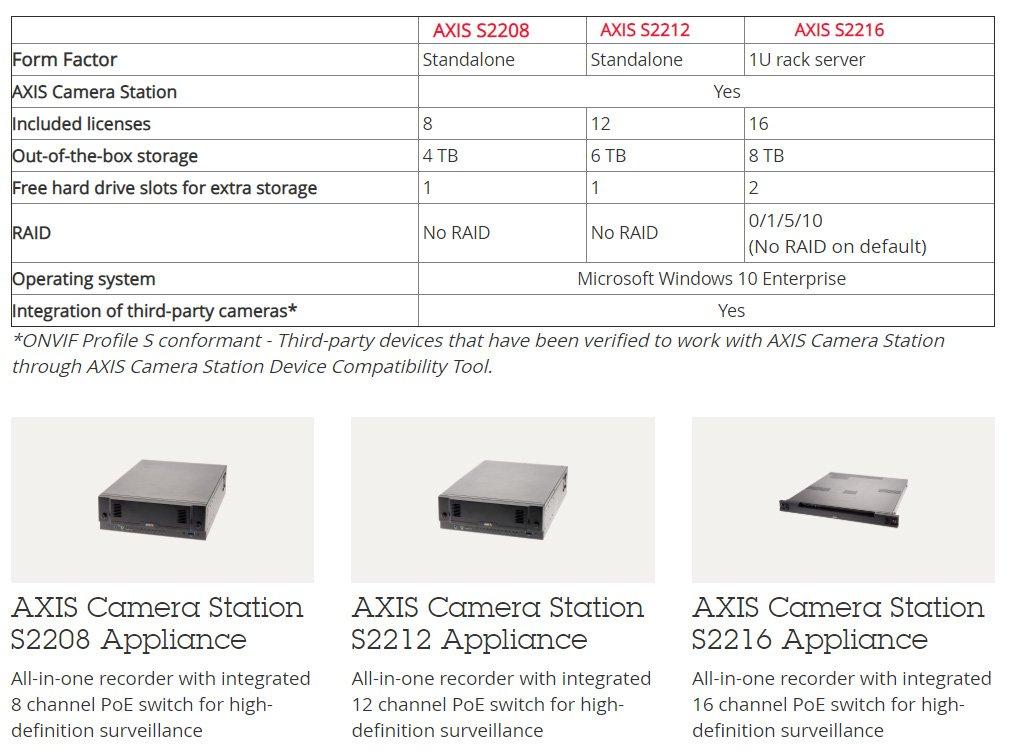 axis snimači za video nadzor