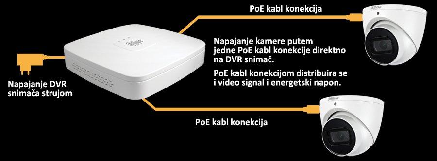Povezivanje kamera za video nadzor