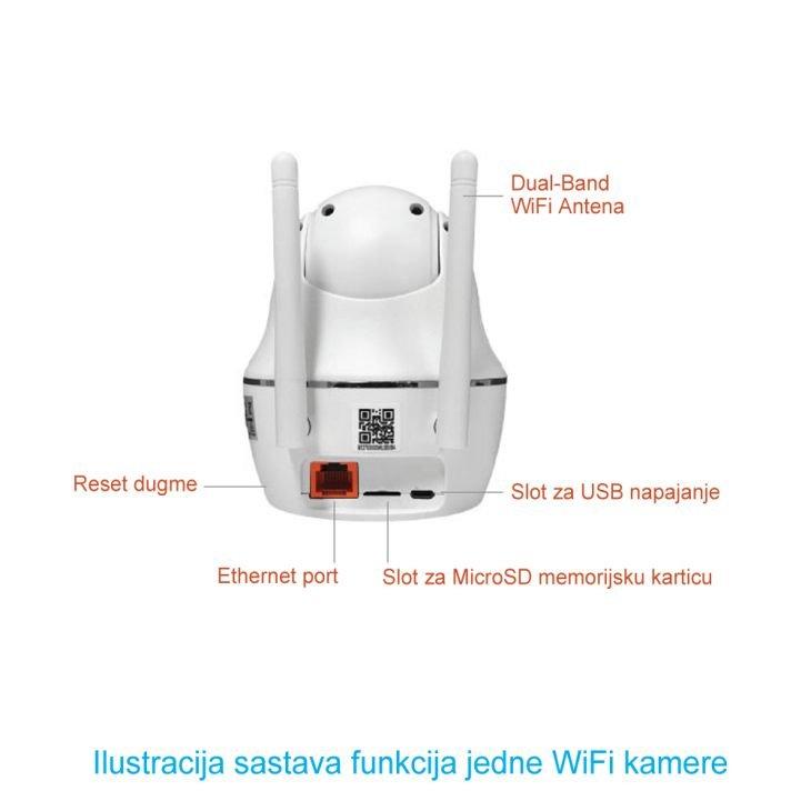Sklop funkcija jedne WiFi kamere