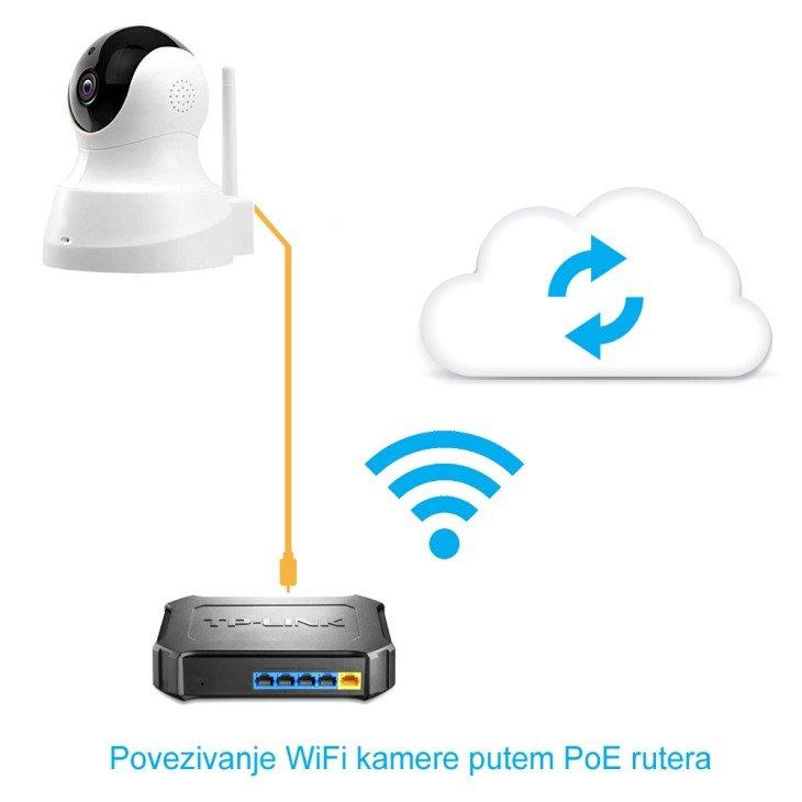 Povezivanje wifi kamere putem PoE rutera
