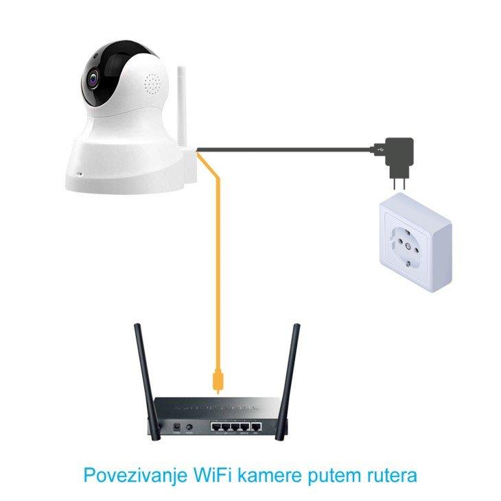 Povezovanje wifi kamere putem rutera