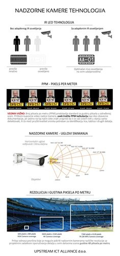 Fotografija objašnjenja tehnologija za nadzorne kamere