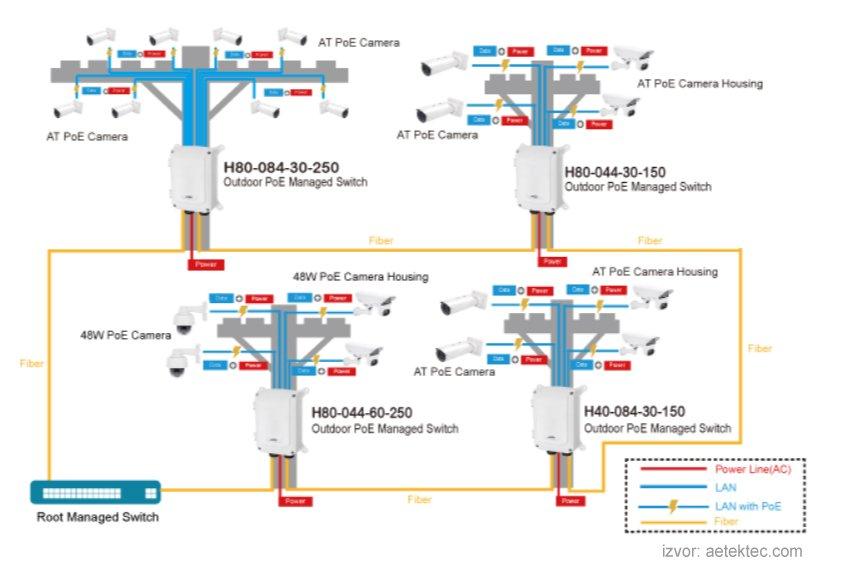 Aetek svičevi za video nadzor, upravljivi svičevi, industrijski svičevi, IP kamere za video nadzor