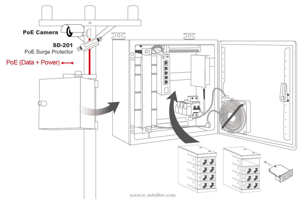 Aetek-svicevi-modularna-prenaponska-zastita-profesionalna-instalacija