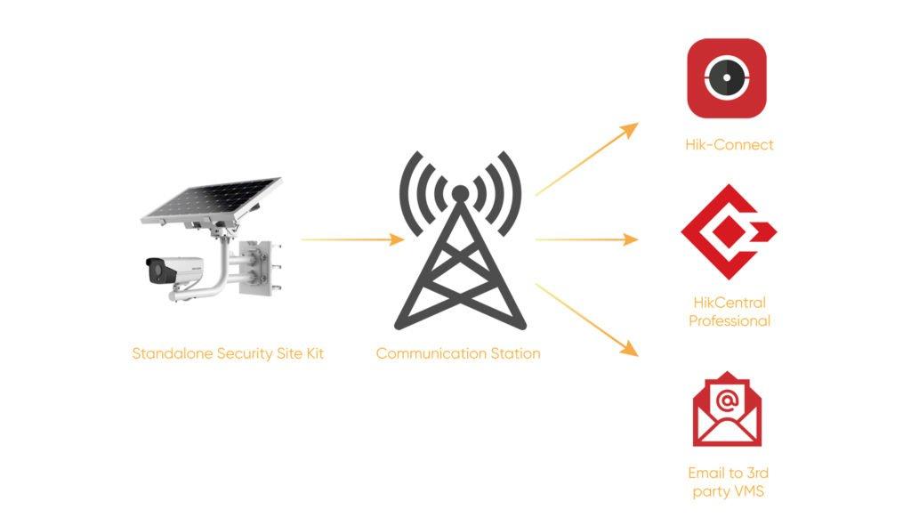 hikvision-4g-solar-kit-wifi-kamere-za-video-nadzor-3