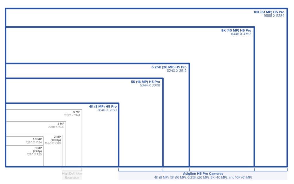kamera-za-video-nadzor-avigilon-h5-pro-10k-rezolucija